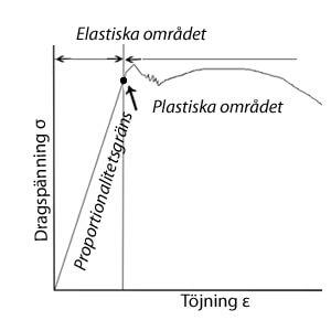 elasticitetskurva